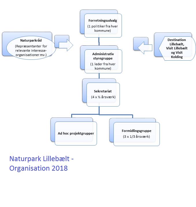 NaturparkLillebaelt_organisation2018